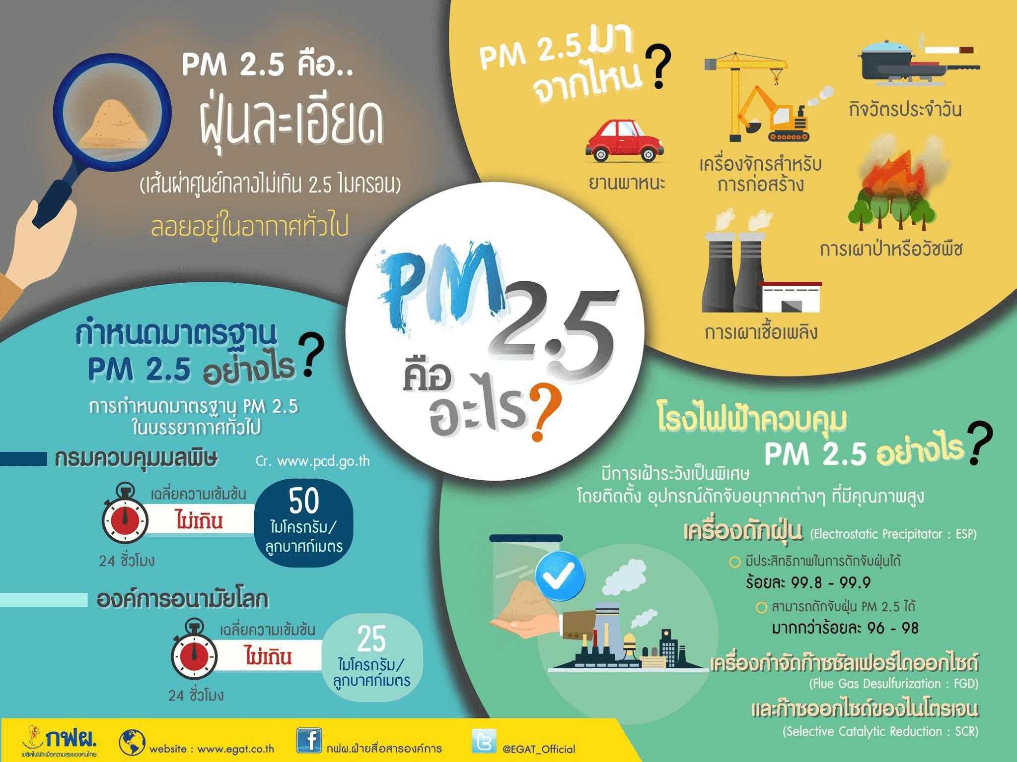 Pm2.5info